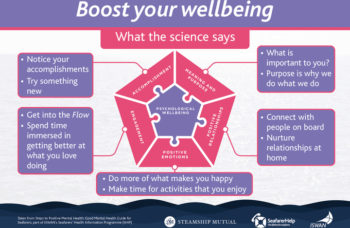 Boost Your Wellbeing - What the science says