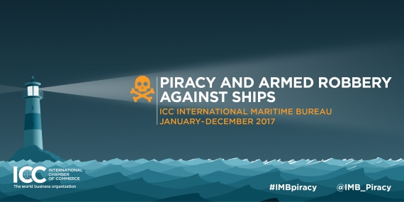 Maritime piracy and armed robbery reaches 22-year low, says IMB report